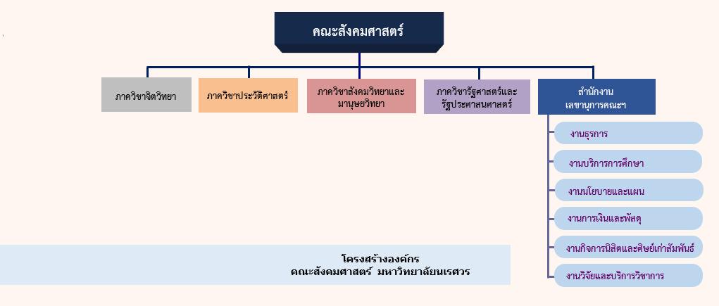 organizationStructure2558